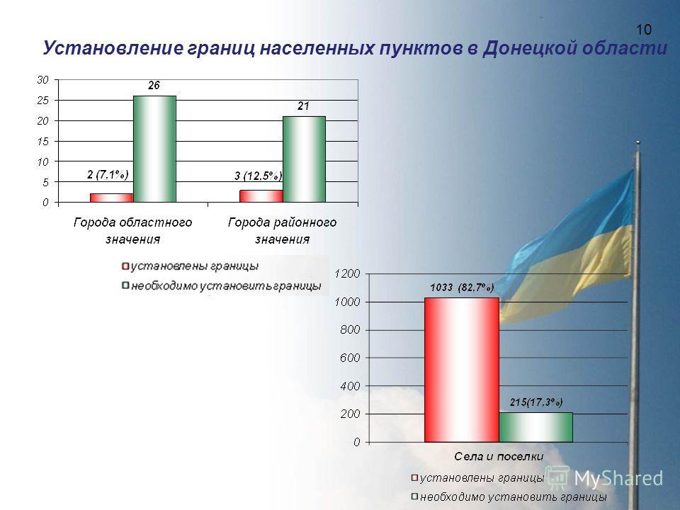 10 Установление границ населенных пунктов в Донецкой области