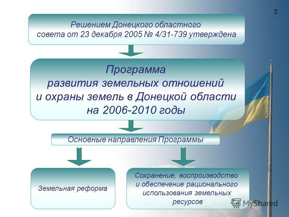Программа развития земельных