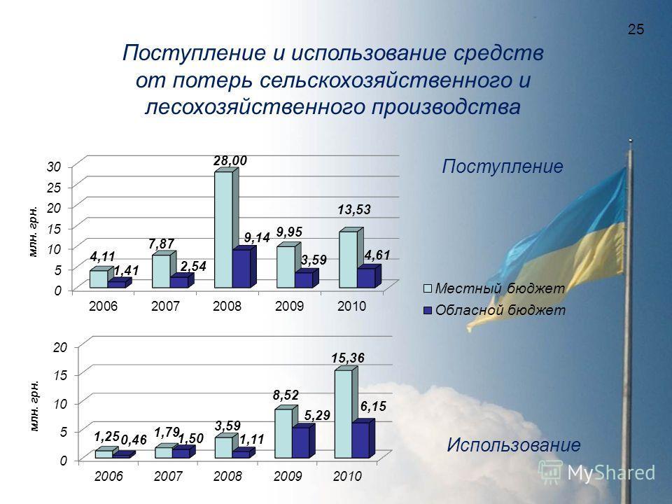Поступление и использование средств от потерь сельскохозяйственного и лесохозяйственного производства млн. грн. Поступление Использование 25