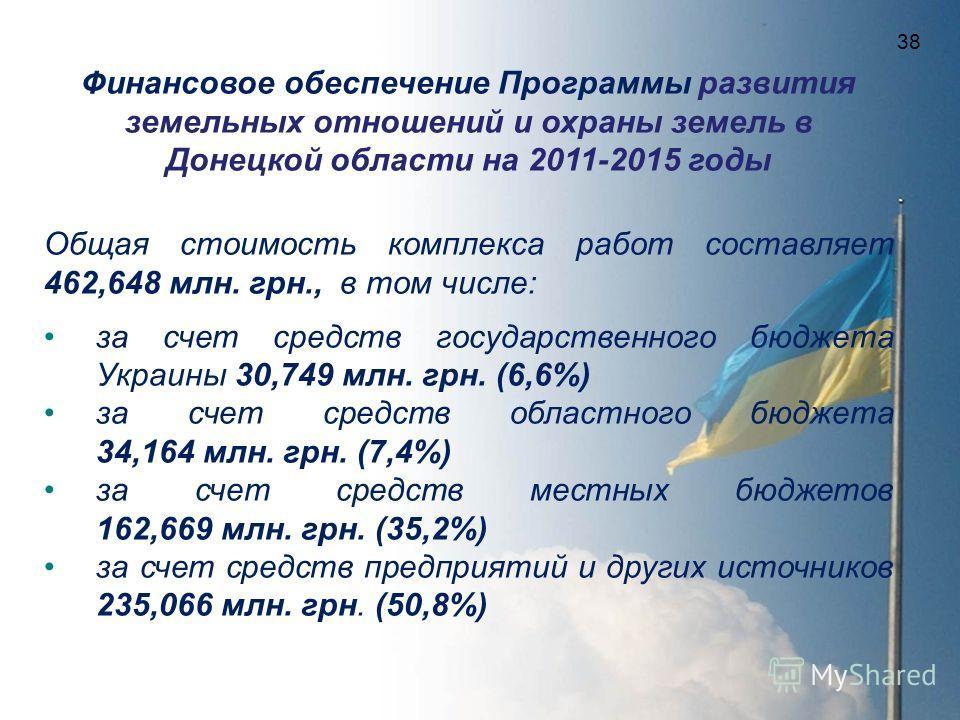 Финансовое обеспечение Программы развития земельных отношений и охраны земель в Донецкой области на 2011-2015 годы Общая стоимость комплекса работ составляет 462,648 млн. грн., в том числе: за счет средств государственного бюджета Украины 30,749 млн.