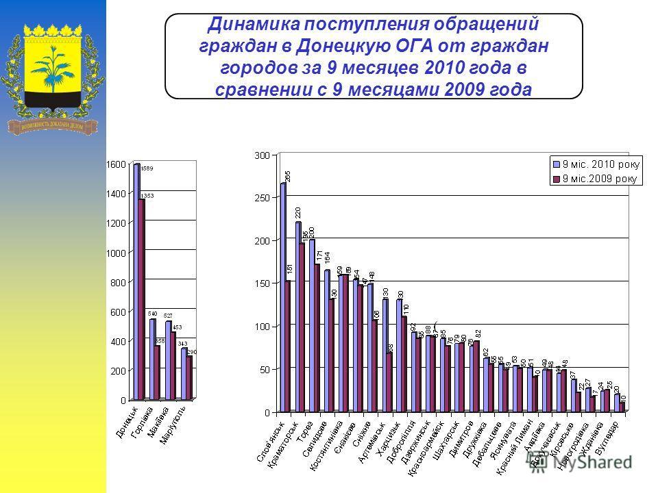 Динамика поступления обращений граждан в Донецкую ОГА от граждан городов за 9 месяцев 2010 года в сравнении с 9 месяцами 2009 года