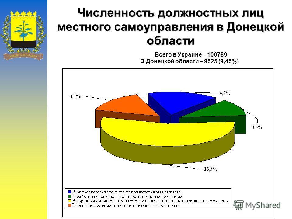 Численность должностных лиц местного самоуправления в Донецкой области Всего в Украине – 100789 В Донецкой области – 9525 (9,45%)