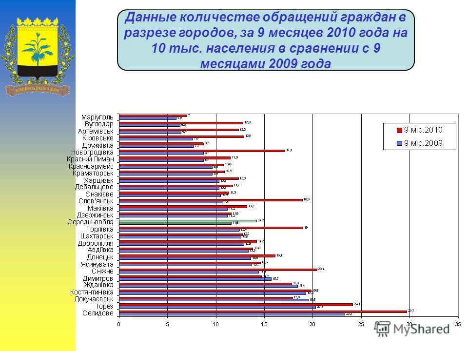 Данные количестве обращений граждан в разрезе городов, за 9 месяцев 2010 года на 10 тыс. населения в сравнении с 9 месяцами 2009 года
