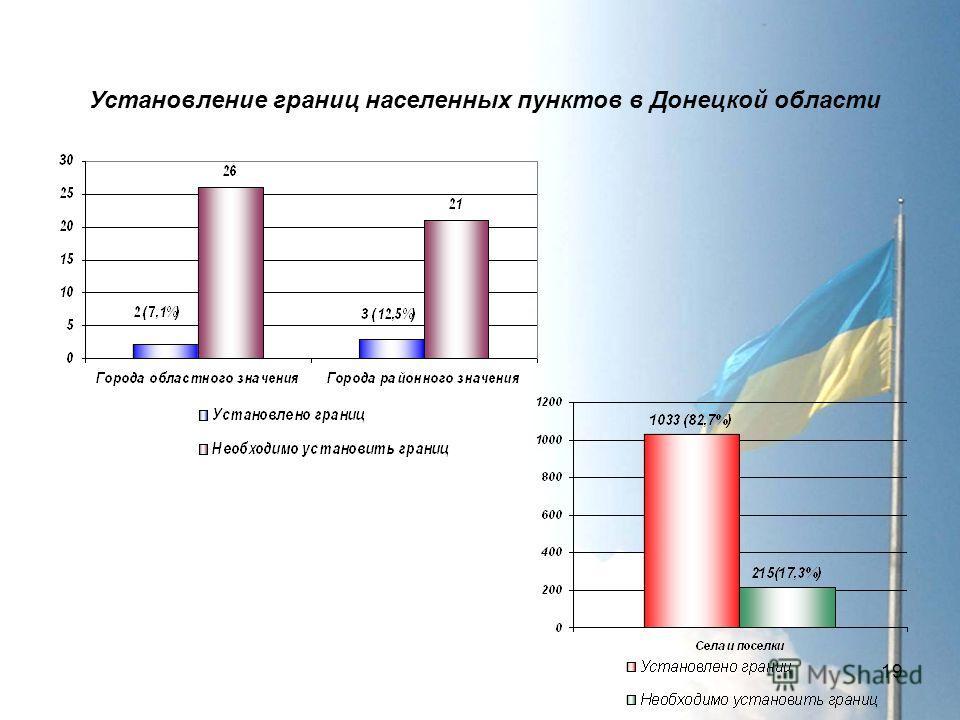 19 Установление границ населенных пунктов в Донецкой области