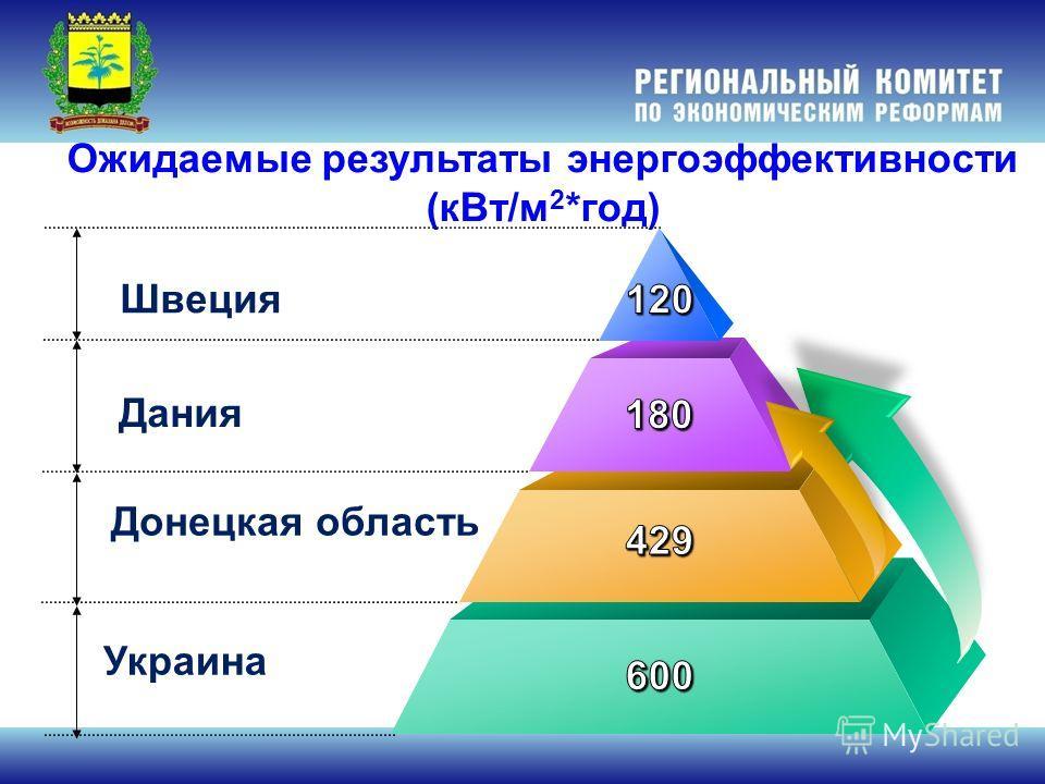 Ожидаемые результаты энергоэффективности (кВт/м 2 *год) Швеция Дания Украина Донецкая область