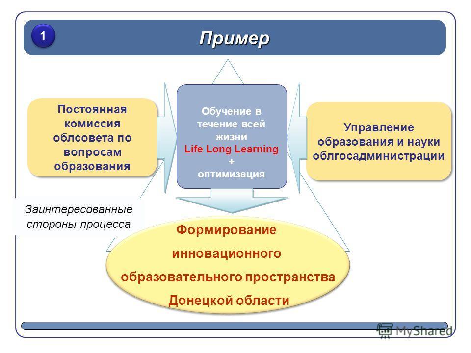 Постоянная комиссия облсовета по вопросам образования Пример 1 1 Управление образования и науки облгосадминистрации Заинтересованные стороны процесса Обучение в течение всей жизни Life Long Learning + оптимизация Формирование инновационного образоват