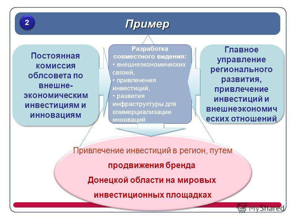 Постоянная комиссия облсовета по внешне- экономическим инвестициям и инновациям Пример 2 2 Главное управление регионального развития, привлечение инвестиций и внешнеэкономич еских отношений Разработка совместного видения: внешнеэкономических связей,