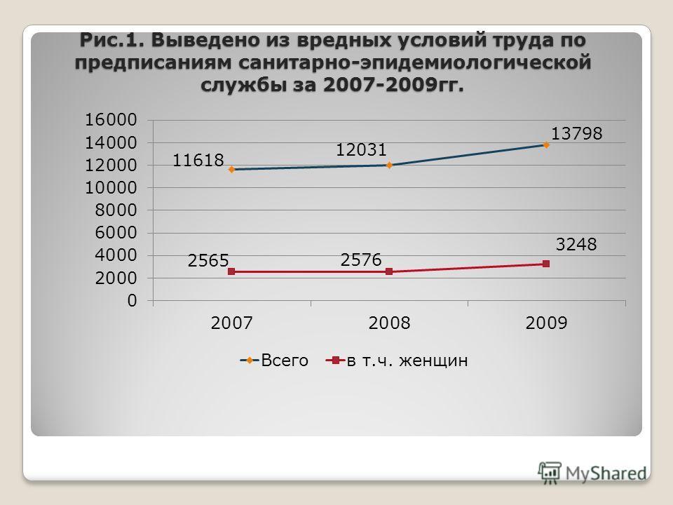 Рис.1. Выведено из вредных условий труда по предписаниям санитарно-эпидемиологической службы за 2007-2009гг.