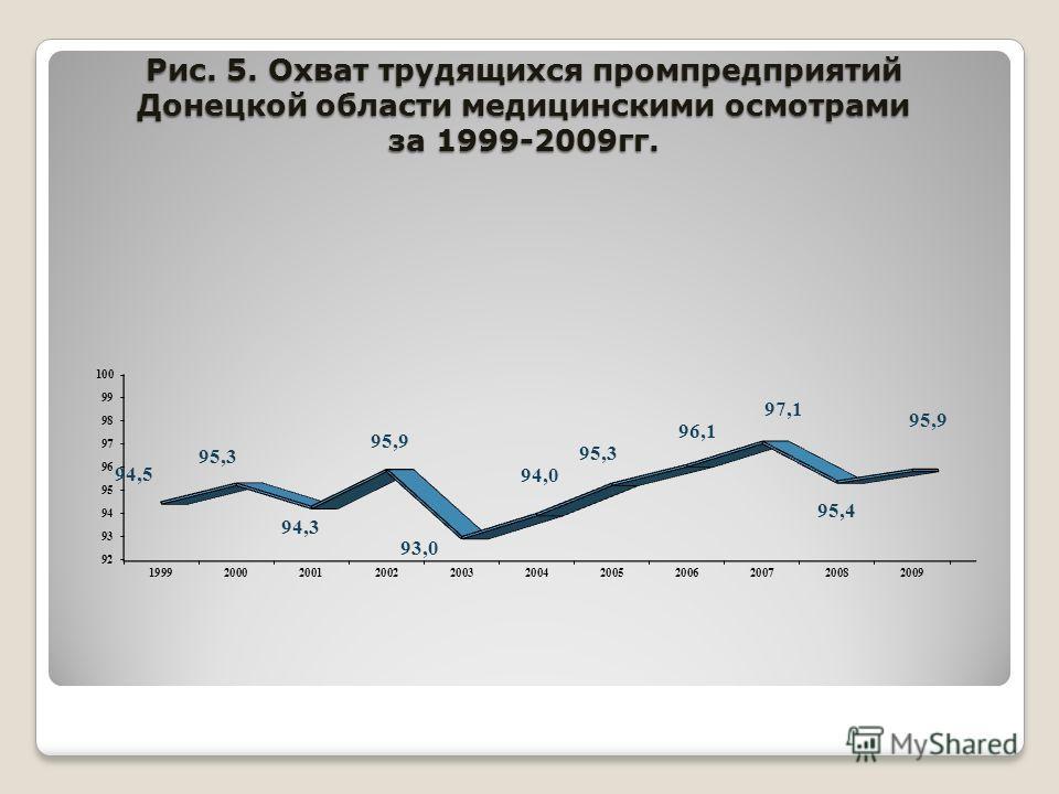 Рис. 5. Охват трудящихся промпредприятий Донецкой области медицинскими осмотрами за 1999-2009гг.