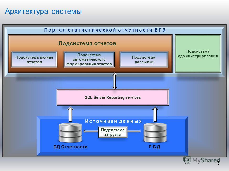 Архитектура системы 3 % SQL Server Reporting services БД Отчетности Подсистема загрузки РБД Источники данных Портал статистической отчетности ЕГЭ Подсистема администрирования Подсистема автоматического формирования отчетов Подсистема рассылки Подсист