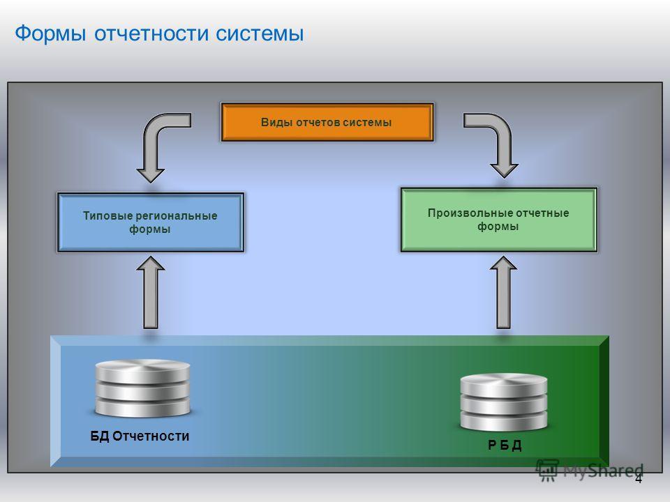 Формы отчетности системы 4 Виды отчетов системы Типовые региональные формы Произвольные отчетные формы БД Отчетности РБД