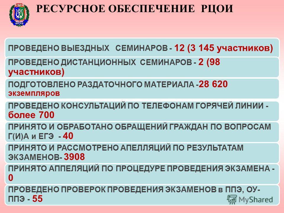 ПРОВЕДЕНО ВЫЕЗДНЫХ СЕМИНАРОВ - 12 (3 145 участников) ПРОВЕДЕНО ДИСТАНЦИОННЫХ СЕМИНАРОВ - 2 (98 участников) ПОДГОТОВЛЕНО РАЗДАТОЧНОГО МАТЕРИАЛА - 28 620 экземпляров ПРОВЕДЕНО КОНСУЛЬТАЦИЙ ПО ТЕЛЕФОНАМ ГОРЯЧЕЙ ЛИНИИ - более 700 ПРИНЯТО И ОБРАБОТАНО ОБР