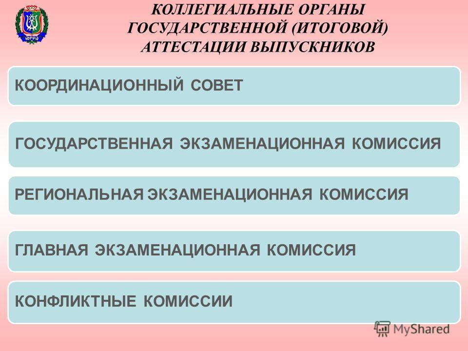 КОЛЛЕГИАЛЬНЫЕ ОРГАНЫ ГОСУДАРСТВЕННОЙ (ИТОГОВОЙ) АТТЕСТАЦИИ ВЫПУСКНИКОВ КООРДИНАЦИОННЫЙ СОВЕТ ГОСУДАРСТВЕННАЯ ЭКЗАМЕНАЦИОННАЯ КОМИССИЯ РЕГИОНАЛЬНАЯ ЭКЗАМЕНАЦИОННАЯ КОМИССИЯ ГЛАВНАЯ ЭКЗАМЕНАЦИОННАЯ КОМИССИЯ КОНФЛИКТНЫЕ КОМИССИИ