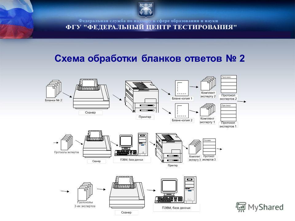 Схема обработки бланков ответов 2