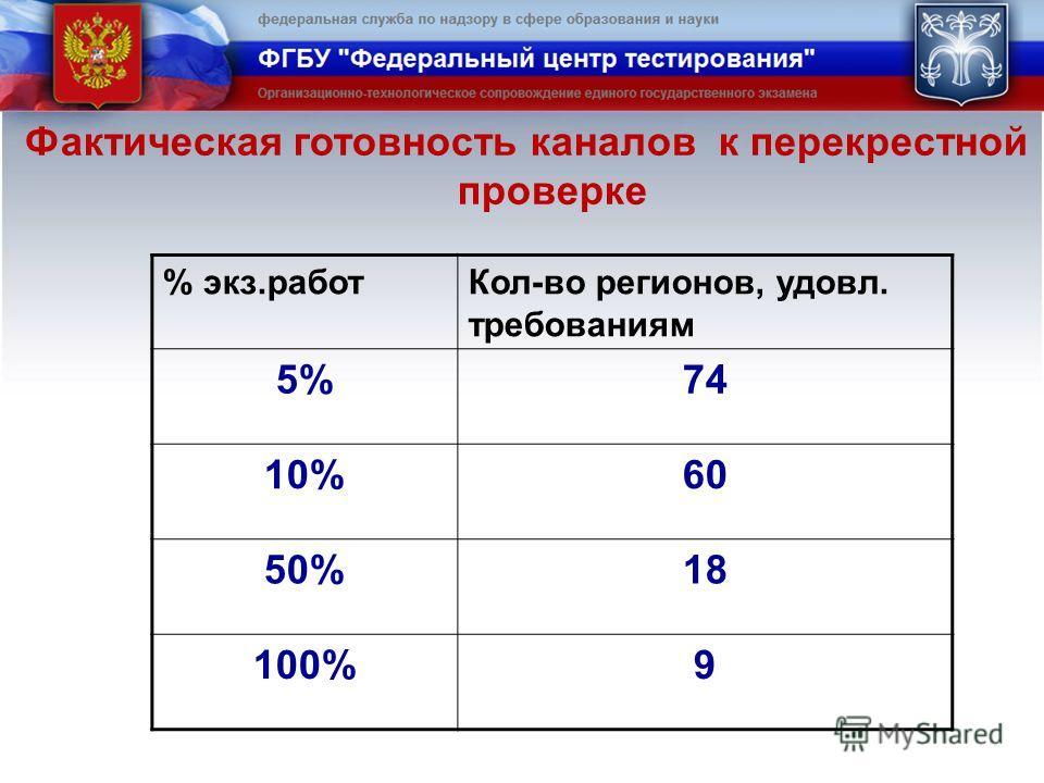 Фактическая готовность каналов к перекрестной проверке % экз.работКол-во регионов, удовл. требованиям 5%74 10%60 50%18 100%9