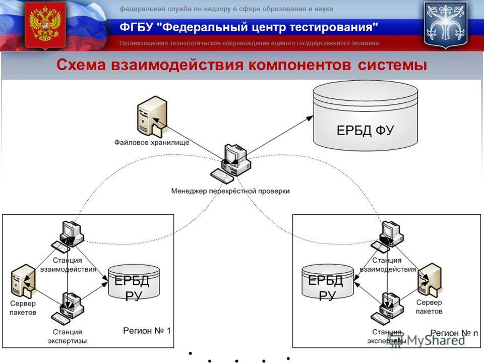 Схема взаимодействия компонентов системы