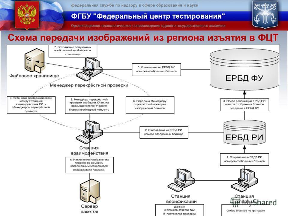 Схема передачи изображений из региона изъятия в ФЦТ