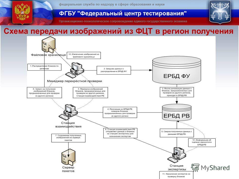 Схема передачи изображений из ФЦТ в регион получения