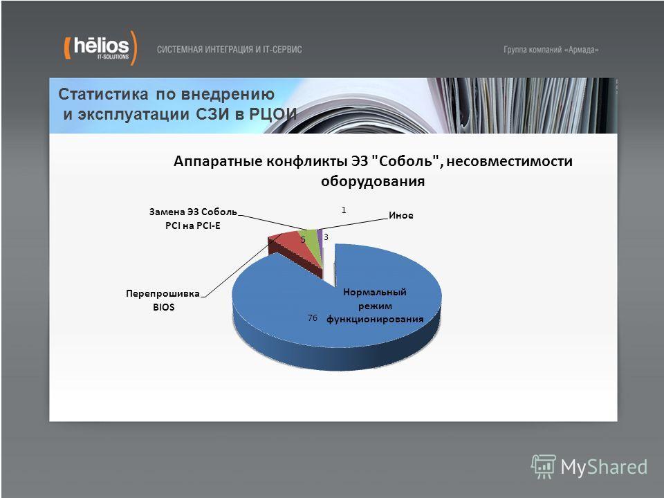 Статистика по внедрению и эксплуатации СЗИ в РЦОИ 1 3 5 76