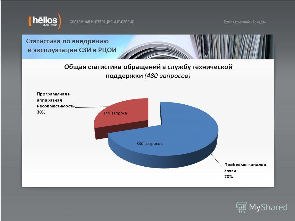 Статистика по внедрению и эксплуатации СЗИ в РЦОИ 336 запросов 144 запроса