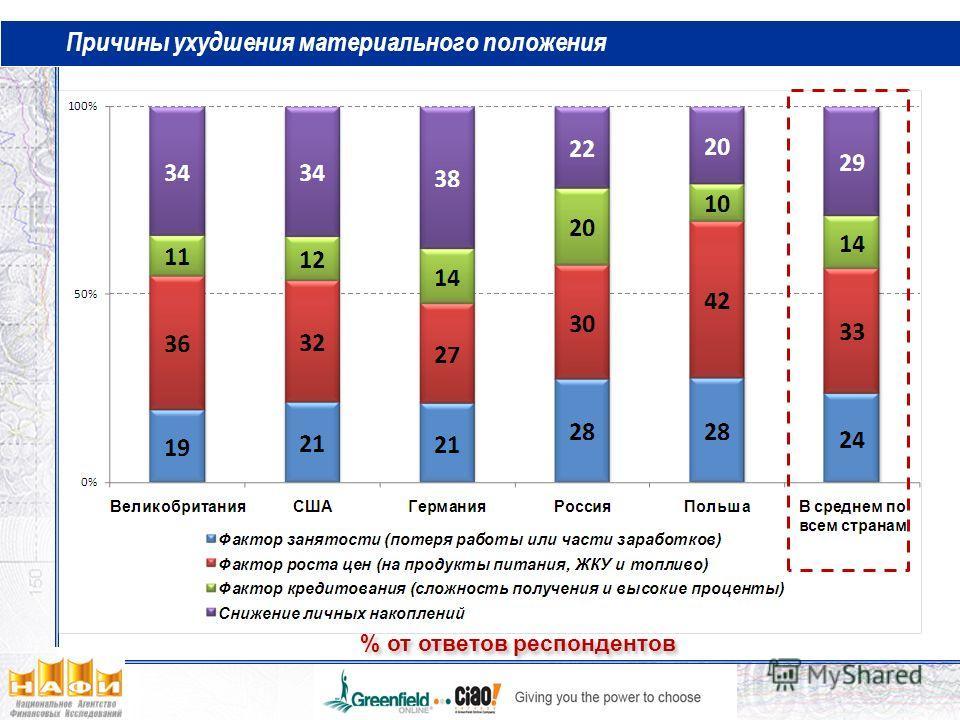 Причины ухудшения материального положения Для россиян % от ответов респондентов