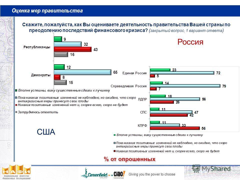 Оценка мер правительства % от опрошенных Скажите, пожалуйста, как Вы оцениваете деятельность правительства Вашей страны по преодолению последствий финансового кризиса? ( закрытый вопрос, 1 вариант ответа ) Россия США