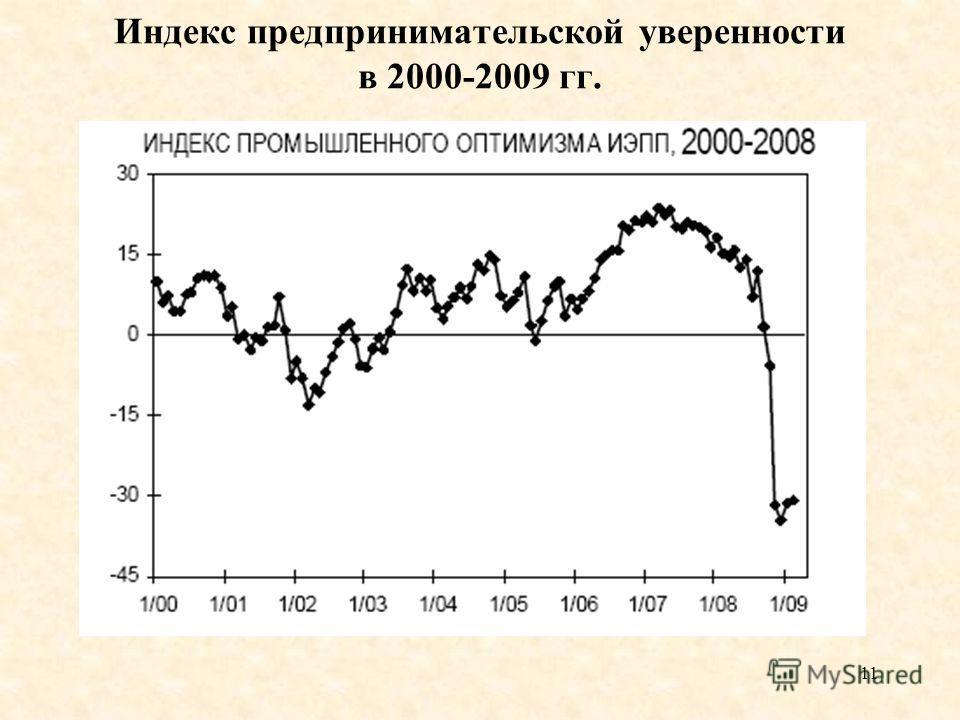 11 Индекс предпринимательской уверенности в 2000-2009 гг.