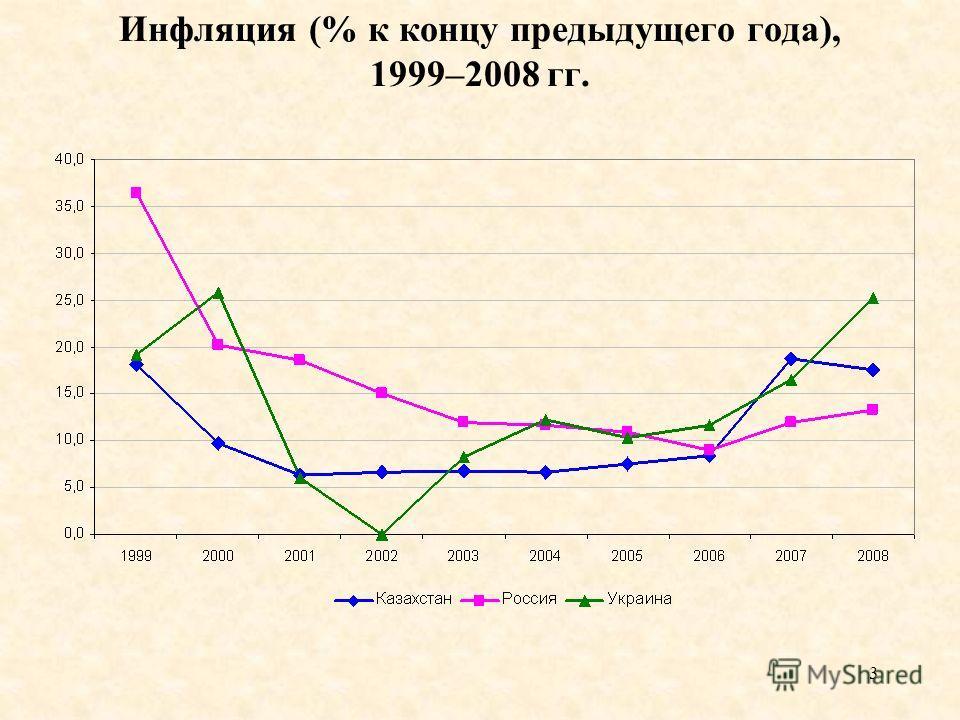 3 Инфляция (% к концу предыдущего года), 1999–2008 гг.