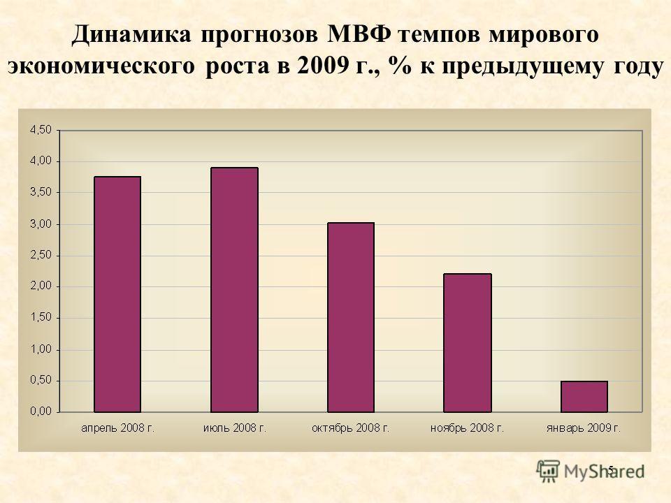5 Динамика прогнозов МВФ темпов мирового экономического роста в 2009 г., % к предыдущему году