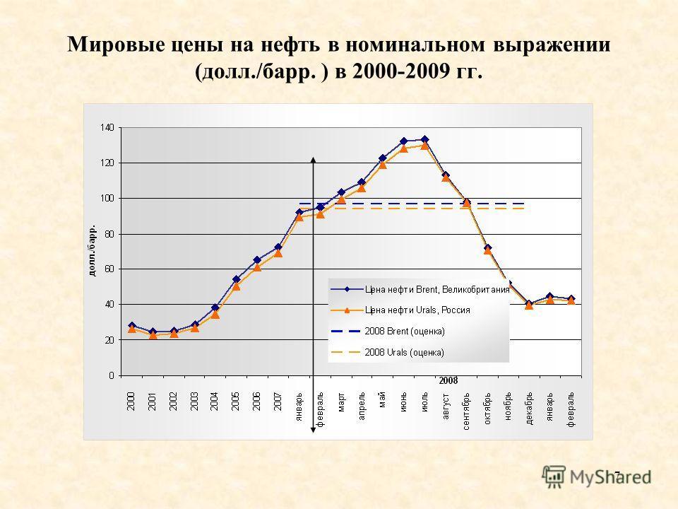7 Мировые цены на нефть в номинальном выражении (долл./барр. ) в 2000-2009 гг.