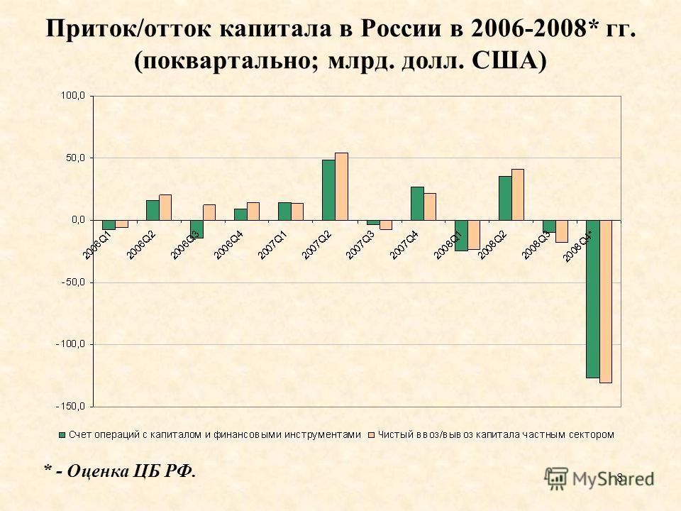 8 Приток/отток капитала в России в 2006-2008* гг. (поквартально; млрд. долл. США) * - Оценка ЦБ РФ.