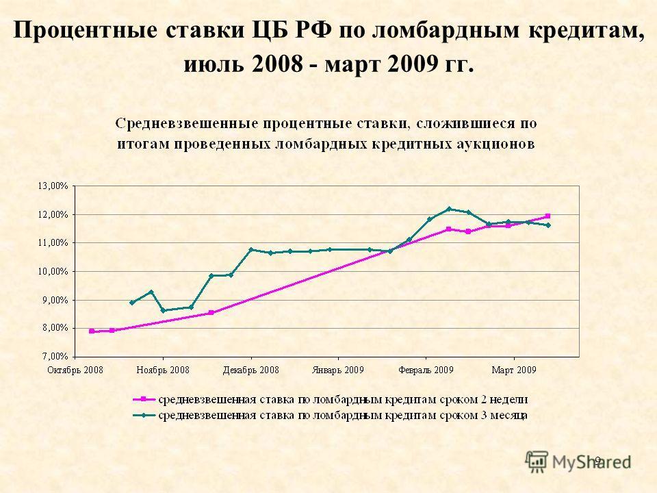 9 Процентные ставки ЦБ РФ по ломбардным кредитам, июль 2008 - март 2009 гг.
