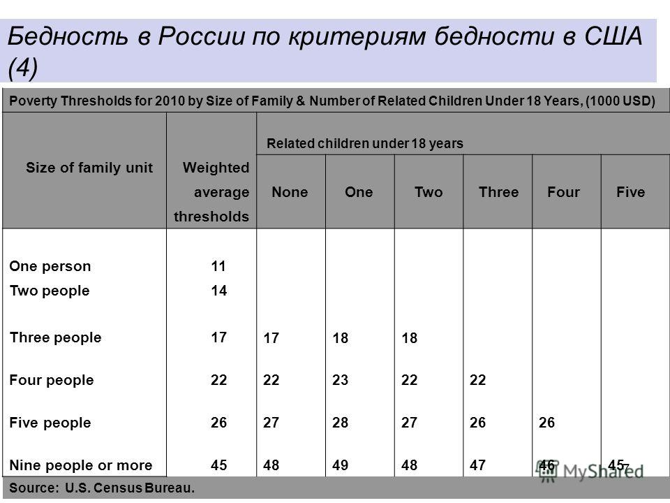7 Бедность в России по критериям бедности в США (4) Poverty Thresholds for 2010 by Size of Family & Number of Related Children Under 18 Years, (1000 USD) Related children under 18 years Size of family unitWeighted average None One Two Three Four Five