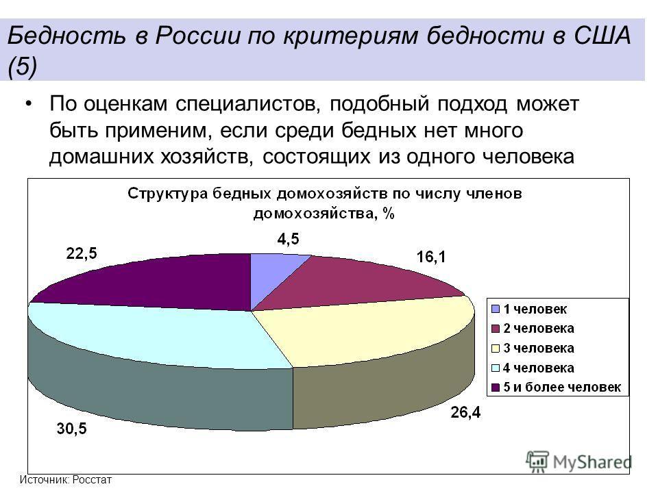 8 По оценкам специалистов, подобный подход может быть применим, если среди бедных нет много домашних хозяйств, состоящих из одного человека Бедность в России по критериям бедности в США (5) Источник: Росстат