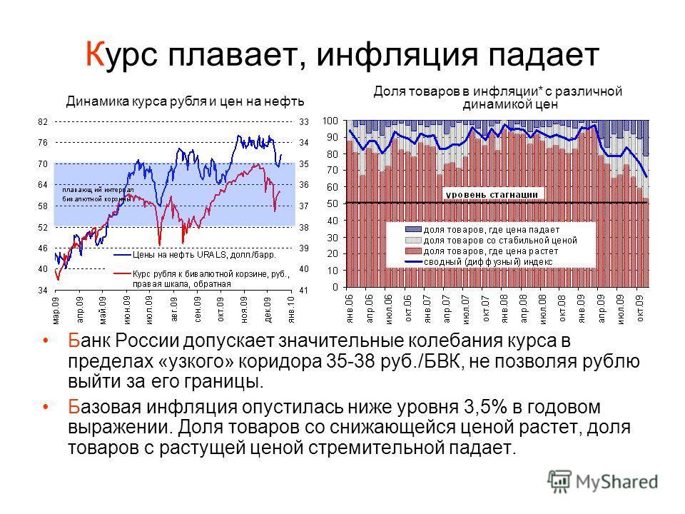 Курс плавает, инфляция падает Банк России допускает значительные колебания курса в пределах «узкого» коридора 35-38 руб./БВК, не позволяя рублю выйти за его границы. Базовая инфляция опустилась ниже уровня 3,5% в годовом выражении. Доля товаров со сн