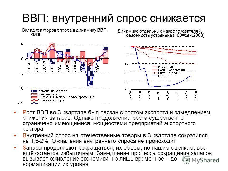 ВВП: внутренний спрос снижается Рост ВВП во 3 квартале был связан с ростом экспорта и замедлением снижения запасов. Однако продолжение роста существенно ограничено имеющимися мощностями предприятий экспортного сектора Внутренний спрос на отечественны
