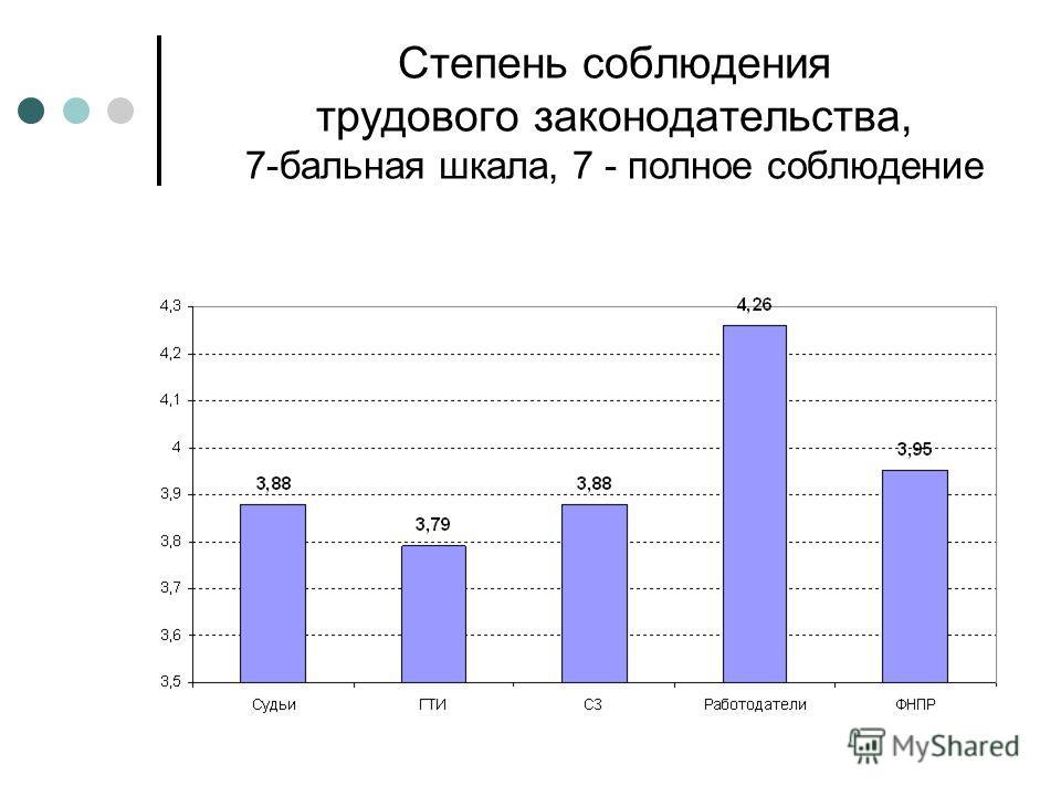 Степень соблюдения трудового законодательства, 7-бальная шкала, 7 - полное соблюдение