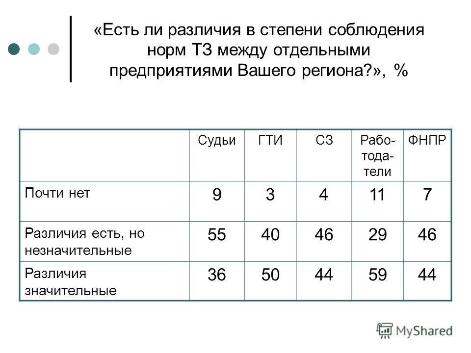 «Есть ли различия в степени соблюдения норм ТЗ между отдельными предприятиями Вашего региона?», % СудьиГТИСЗРабо- тода- тели ФНПР Почти нет 934117 Различия есть, но незначительные 5540462946 Различия значительные 3650445944