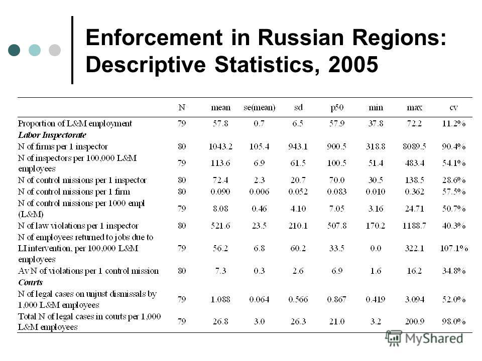 Enforcement in Russian Regions: Descriptive Statistics, 2005