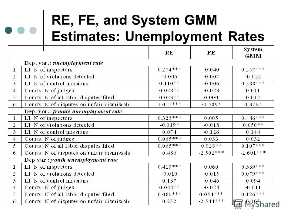 RE, FE, and System GMM Estimates: Unemployment Rates