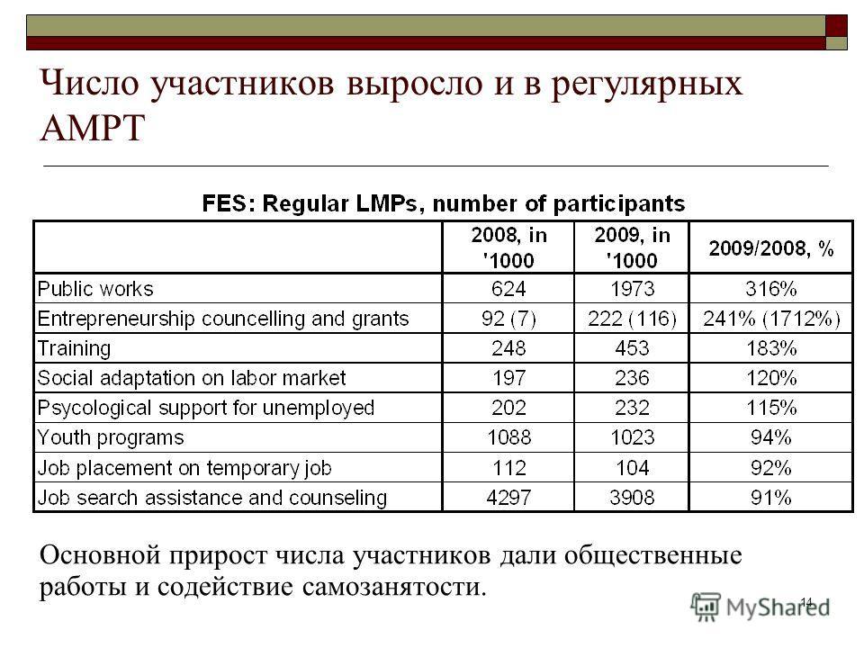 14 Число участников выросло и в регулярных АМРТ Основной прирост числа участников дали общественные работы и содействие самозанятости.
