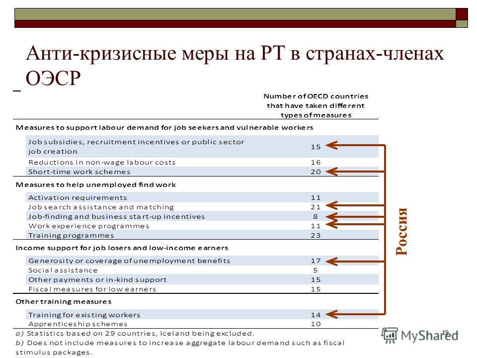 19 Анти-кризисные меры на РТ в странах-членах ОЭСР Россия