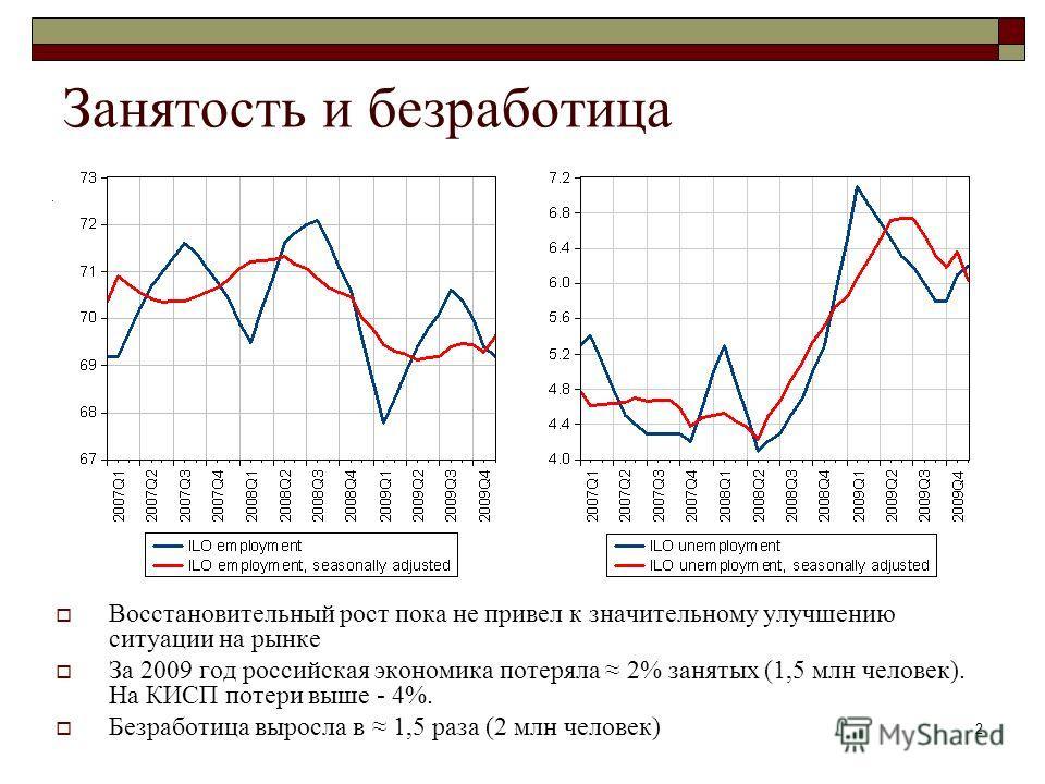 2 Занятость и безработица Восстановительный рост пока не привел к значительному улучшению ситуации на рынке За 2009 год российская экономика потеряла 2% занятых (1,5 млн человек). На КИСП потери выше - 4%. Безработица выросла в 1,5 раза (2 млн челове