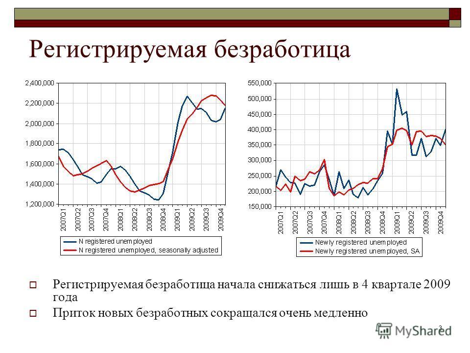 3 Регистрируемая безработица Регистрируемая безработица начала снижаться лишь в 4 квартале 2009 года Приток новых безработных сокращался очень медленно
