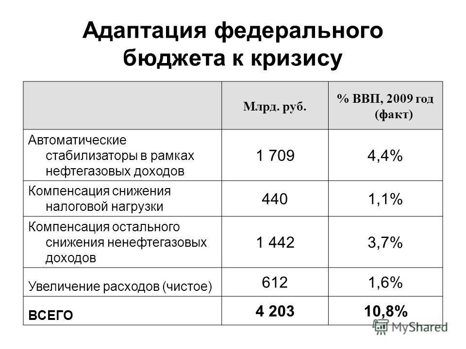Адаптация федерального бюджета к кризису Млрд. руб. % ВВП, 2009 год (факт) Автоматические стабилизаторы в рамках нефтегазовых доходов 1 7094,4% Компенсация снижения налоговой нагрузки 4401,1% Компенсация остального снижения ненефтегазовых доходов 1 4