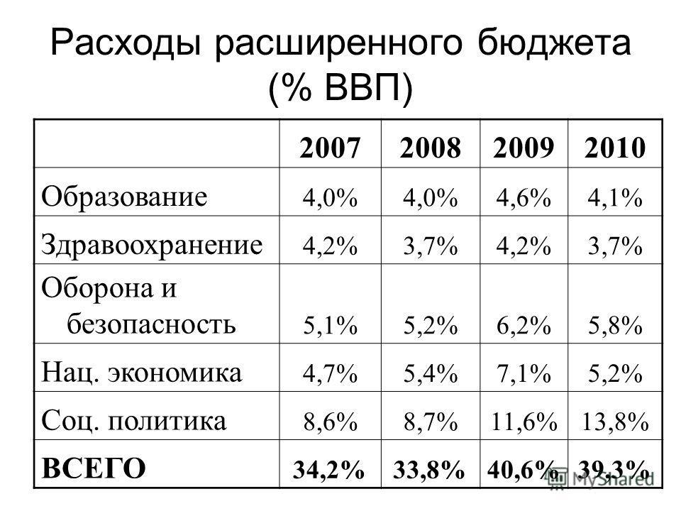 Расходы расширенного бюджета (% ВВП) 2007200820092010 Образование 4,0% 4,6%4,1% Здравоохранение 4,2%3,7%4,2%3,7% Оборона и безопасность 5,1%5,2%6,2%5,8% Нац. экономика 4,7%5,4%7,1%5,2% Соц. политика 8,6%8,7%11,6%13,8% ВСЕГО 34,2%33,8%40,6%39,3%