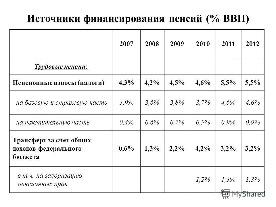 200720082009201020112012 Трудовые пенсии: Пенсионные взносы (налоги)4,3%4,2%4,5%4,6%5,5% на базовую и страховую часть3,9%3,6%3,8%3,7%4,6% на накопительную часть0,4%0,6%0,7%0,9% Трансферт за счет общих доходов федерального бюджета 0,6%1,3%2,2%4,2%3,2%