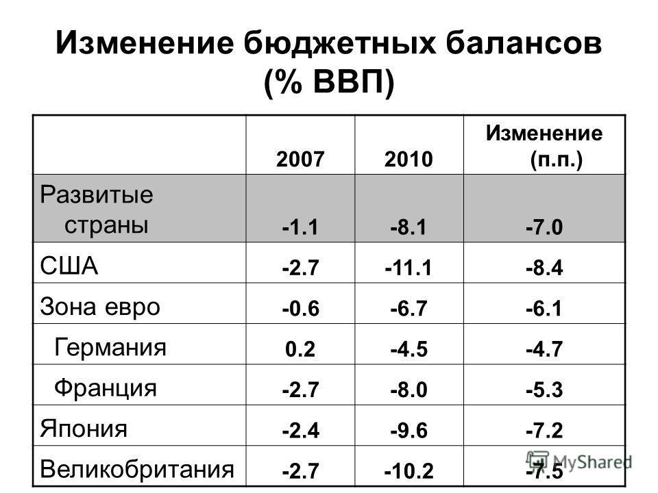 Изменение бюджетных балансов (% ВВП) 20072010 Изменение (п.п.) Развитые страны -1.1-8.1-7.0 США -2.7-11.1-8.4 Зона евро -0.6-6.7-6.1 Германия 0.2-4.5-4.7 Франция -2.7-8.0-5.3 Япония -2.4-9.6-7.2 Великобритания -2.7-10.2-7.5