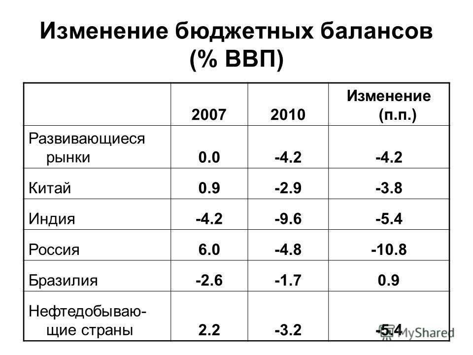 Изменение бюджетных балансов (% ВВП) 20072010 Изменение (п.п.) Развивающиеся рынки0.0-4.2 Китай0.9-2.9-3.8 Индия-4.2-9.6-5.4 Россия6.0-4.8-10.8 Бразилия-2.6-1.70.9 Нефтедобываю- щие страны2.2-3.2-5.4