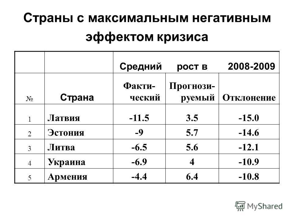 Страны с максимальным негативным эффектом кризиса Среднийрост в 2008-2009 Страна Факти- ческий Прогнози- руемыйОтклонение 1 Латвия-11.53.5-15.0 2 Эстония-95.7-14.6 3 Литва-6.55.6-12.1 4 Украина-6.94-10.9 5 Армения-4.46.4-10.8